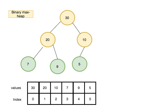 binary heap implementation example